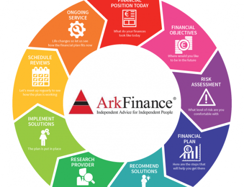 Our Financial Advisory Process