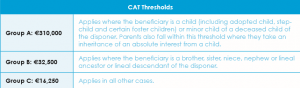 cat thresholds